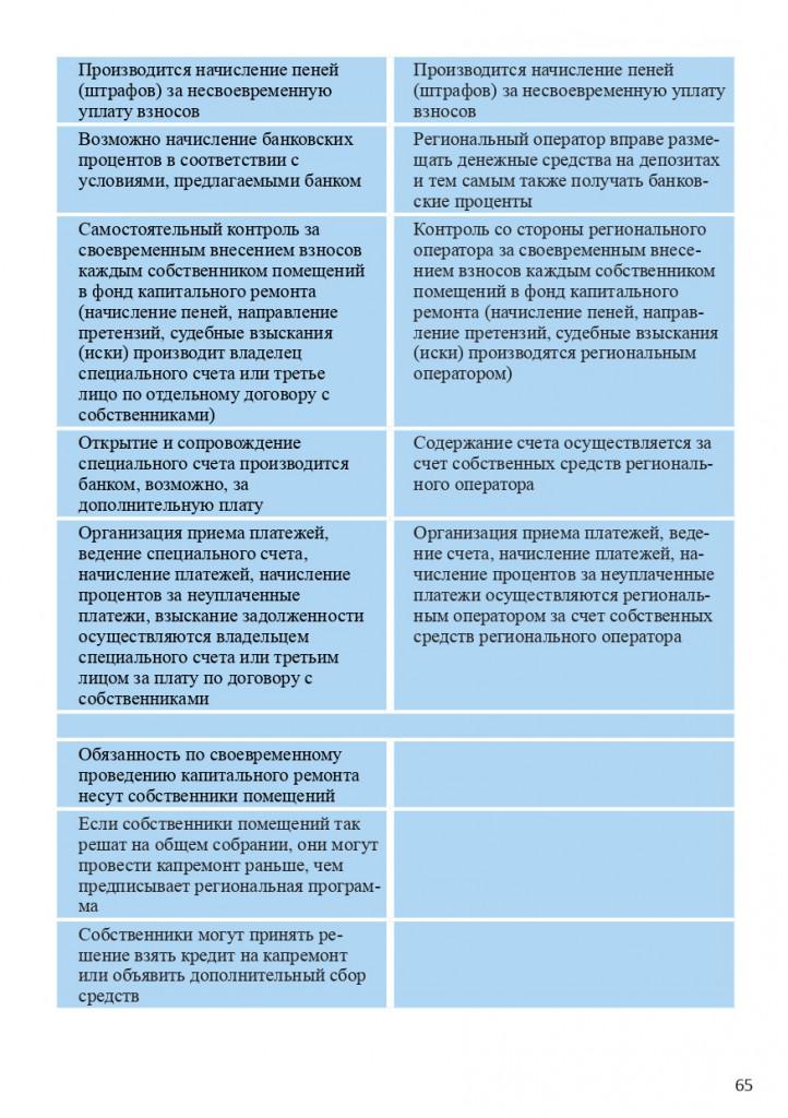 Книга Все об услугах ЖКХ для потребителей_page-0065